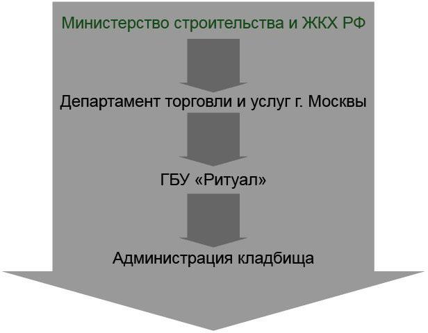 Структура управления кладбищами Москвы